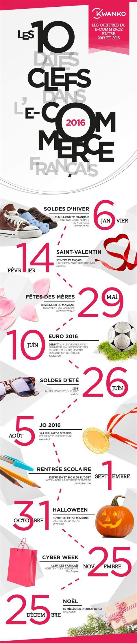 Infographie : le e-commerce en 10 moments clefs - Image ...