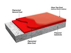 how to install concrete coating systems for retail floors hp spartacote