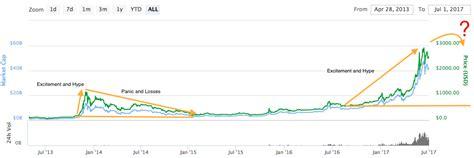 top  cryptocurrencies  tanking prediction