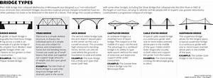 Bridge Types       En M Wikipedia Org  Wiki  List Of