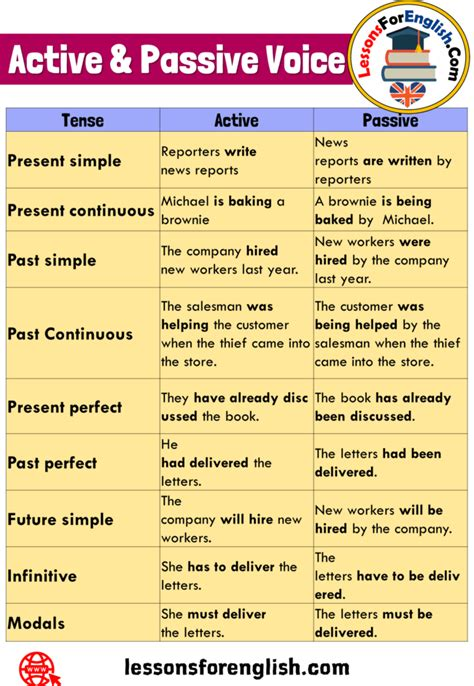 Nine times out of ten, you'll be writing a sentence with a defined subject performing an action. Active and Passive Voice, Definition and Example Sentences ...
