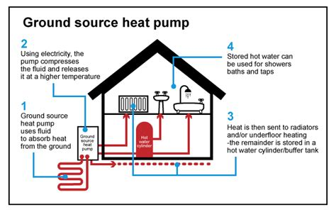 Ground Source Heating Installation Ely Clarity