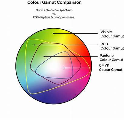Cmyk Rgb Gamut Pantone Difference Colour Between