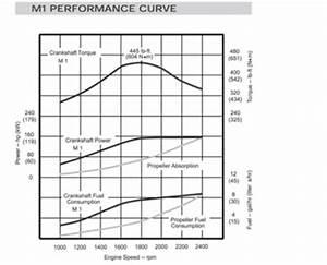 John Deere 6068tfm50 Inboard 2011 Engine Test    Reviews Videos  Specs  Fast Facts  Captain