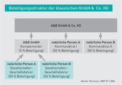 Erfal Gmbh Co Kg by Jahresabschluss Bilanzielle Behandlung Des Eigenkapitals