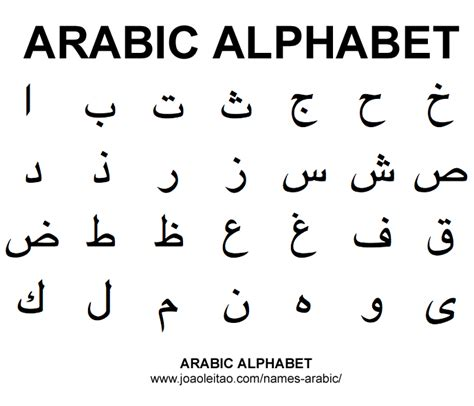 Arabic alphabet, ABC - Names in Arabic