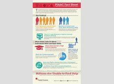 Infographics — PIAAC Gateway