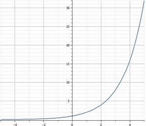 Teilermenge Berechnen : exponentialfunktion f x a x ~ Themetempest.com Abrechnung