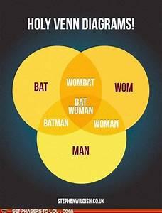Holy Venn Diagrams