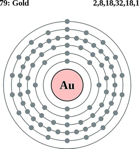 Diagram Of Atom Gold by Atoms Diagrams Electron Configurations Of Elements