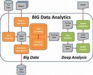 Big Data Analytics Pipeline