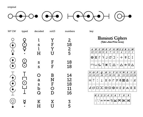 illuminati writing illuminati cipher cyphers and early alphabets