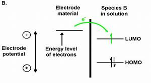 Energy Diagrams Schematically Illustrating Oxidation