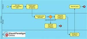 How To Create Bpmn Diagram Online  - Ralph Garcia