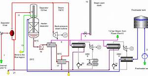 Svartsengi Power Plant Flow Diagram