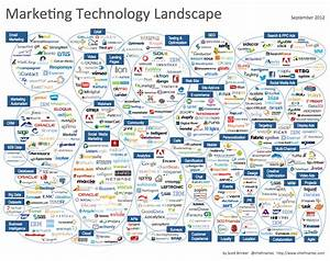Marketing Technology Landscape Supergraphic (2012) - Chief ...