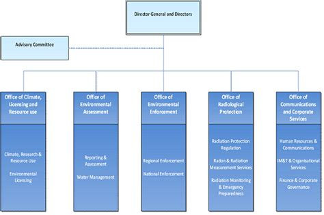 organisational structure environmental protection agency ireland