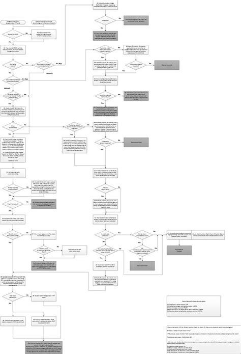 Standard Operating Procedures (SOPs)