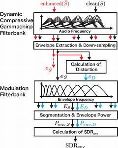 Block Diagram Of The Mr