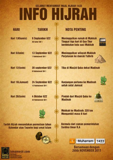 informasi tentang maal hijrah  versi infografik