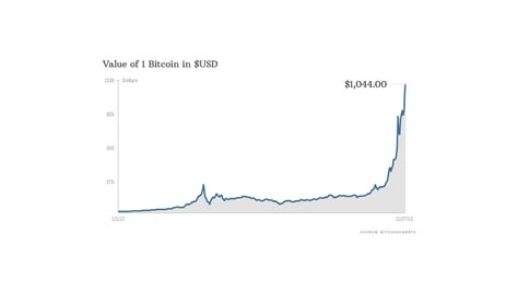 Btcusd   a complete bitcoin usd cryptocurrency overview by marketwatch. Bitcoin prices top $1,000 - Nov. 27, 2013
