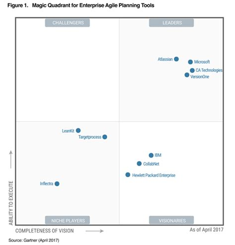 gartner magic quadrant service desk atlassian a leader in gartner 39 s magic quadran atlassian