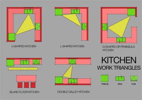 L Shaped Kitchen Islands - the kitchen work triangle is it valid today http flaircabinets com au