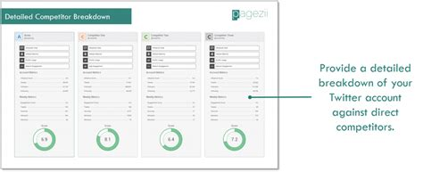 social media report template social media analytics report template account analysis pagezii