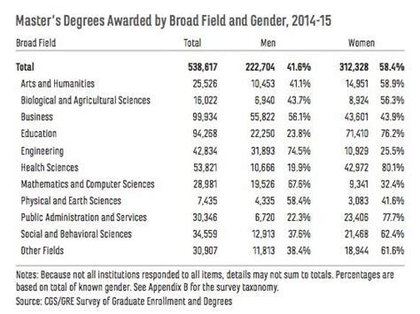 masters degrees graduate degrees collegeatlas