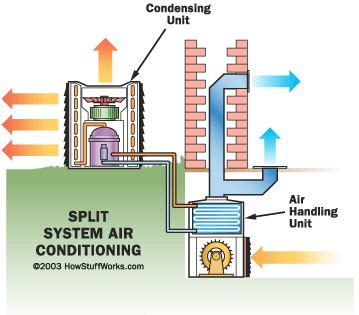 Split Ac System Diagram by Home Inspectors Ac Split System