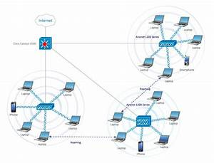 9 Best Computer And Networks  U2014 Cisco Network Diagrams