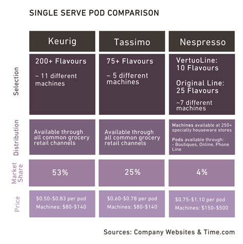 Nespresso: Stirring Up the Pod