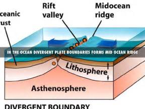 Diagram Rift Valley Mid Ocean Ridge