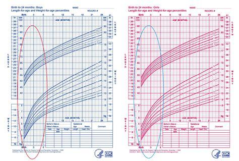 Babies Growth Curve Militarybraliciousco