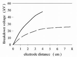 The Breakdown Ac Voltage Of A Sphere Air Gap Depending On