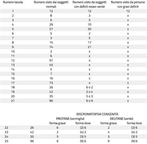 Tavole Di Ishihara Test by Gestione Oculista Interpretazione Test Di Ishihara