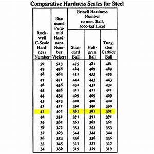 Rc Hardness Chart Cad Cam Systems