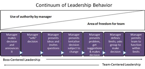 continuum  leader behavior  styles leadership
