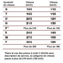 Indice De Vitesse Pneu : lire un pneu toyo tires canada ~ Medecine-chirurgie-esthetiques.com Avis de Voitures