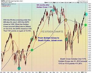 Itz Stock Chartz How Significant Is The Golden Cross