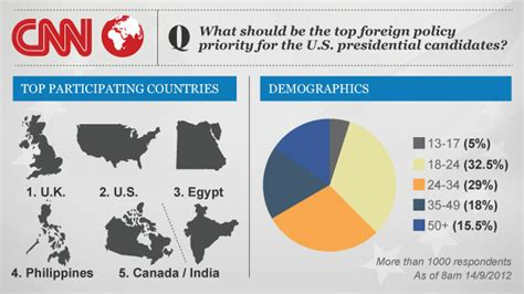 What Should America's Top Foreign Policy Priority Be? Survey Says Cnnpoliticscom