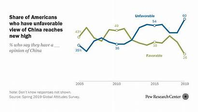 China Views Pg Featured Global Pew Research