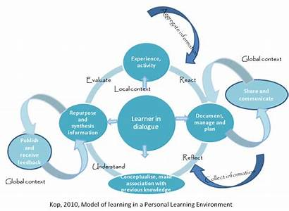 Learning Based Ple Modelling Personal Knowledge Technology