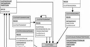 Technical Tutorials On Ms Dynamics Axapta 2012 D365  Erd