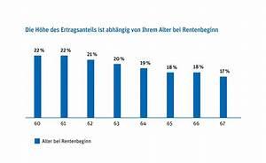 Ertragsanteil Rente 2014 : steuern und sozialversicherung ~ Lizthompson.info Haus und Dekorationen