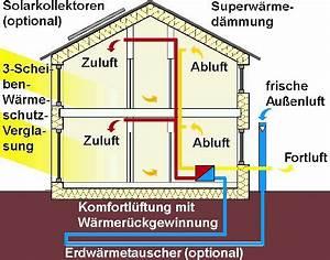 Dachsanierung Kosten Beispiele : ber ideen zu haus sanieren auf pinterest ~ Michelbontemps.com Haus und Dekorationen