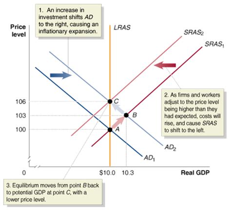 Economics Inflation Graph