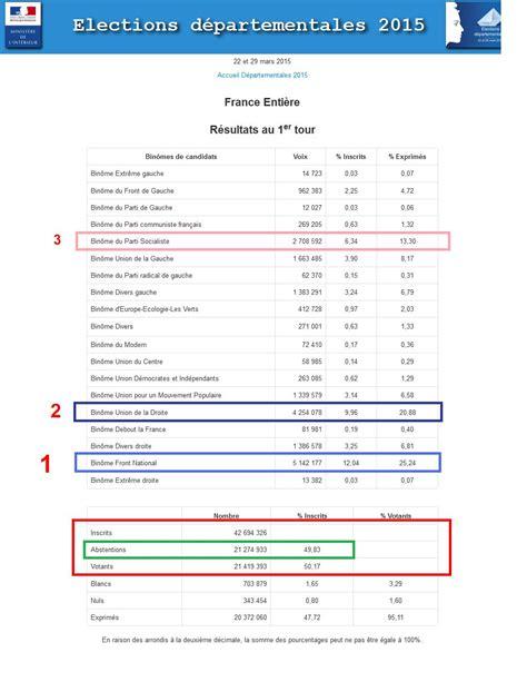 interieur gouv resultat election 28 images 201 lections r 233 gionales 2015 r 233 sultats du