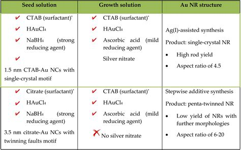 Sodium Vapor L Working Principle by 100 Sodium Vapor L Working Principle Nanotube
