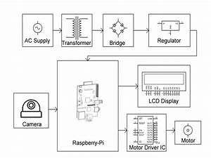 Face Detection Based Locking System Using Raspberry Pi Camera For High Alert Security